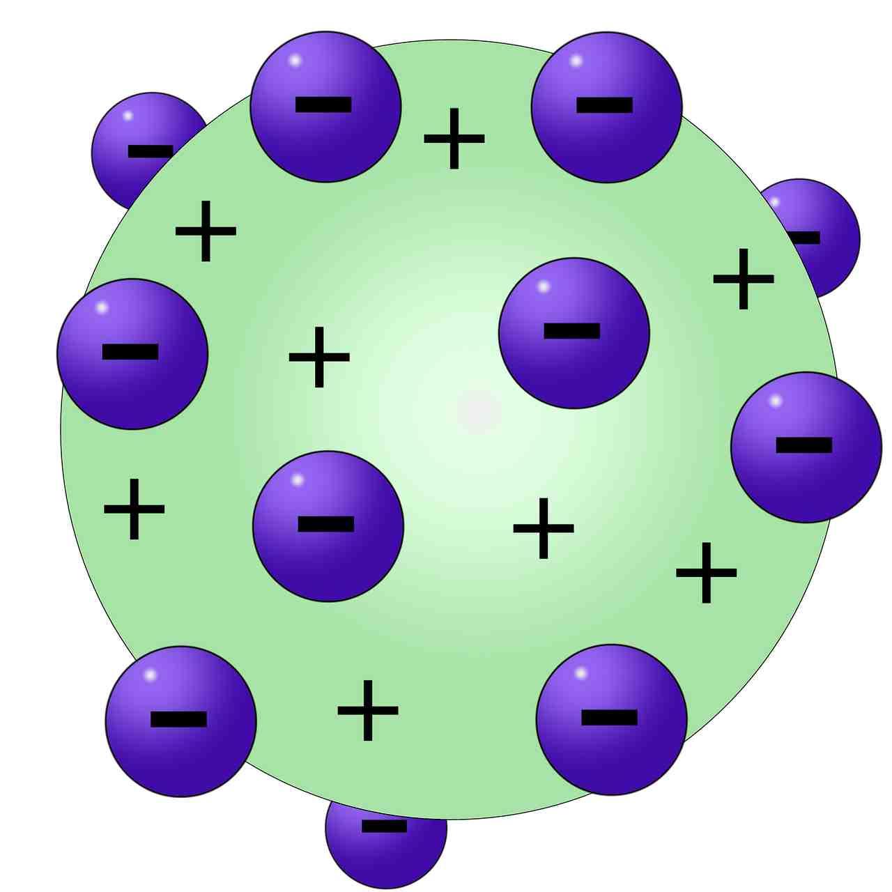 Modelo Atómico de Thomson » Modelos Atomicos